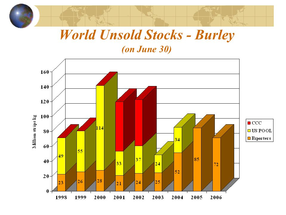 World Unsold Stocks - Burley (on June 30)