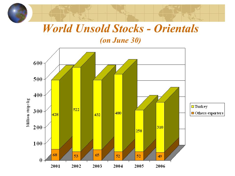 World Unsold Stocks - Orientals (on June 30)