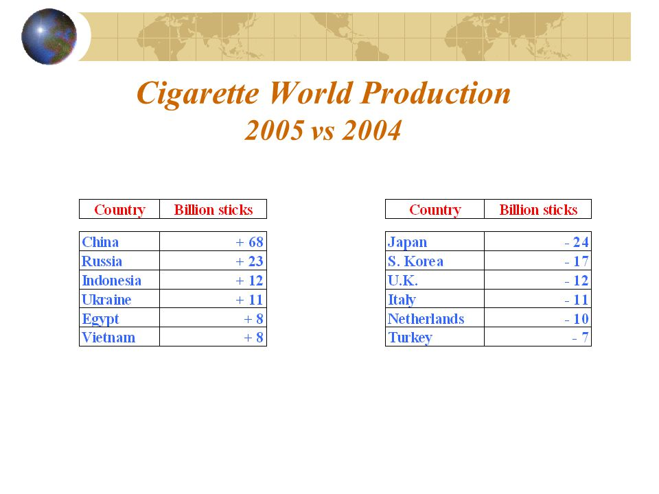 Cigarette World Production 2005 vs 2004