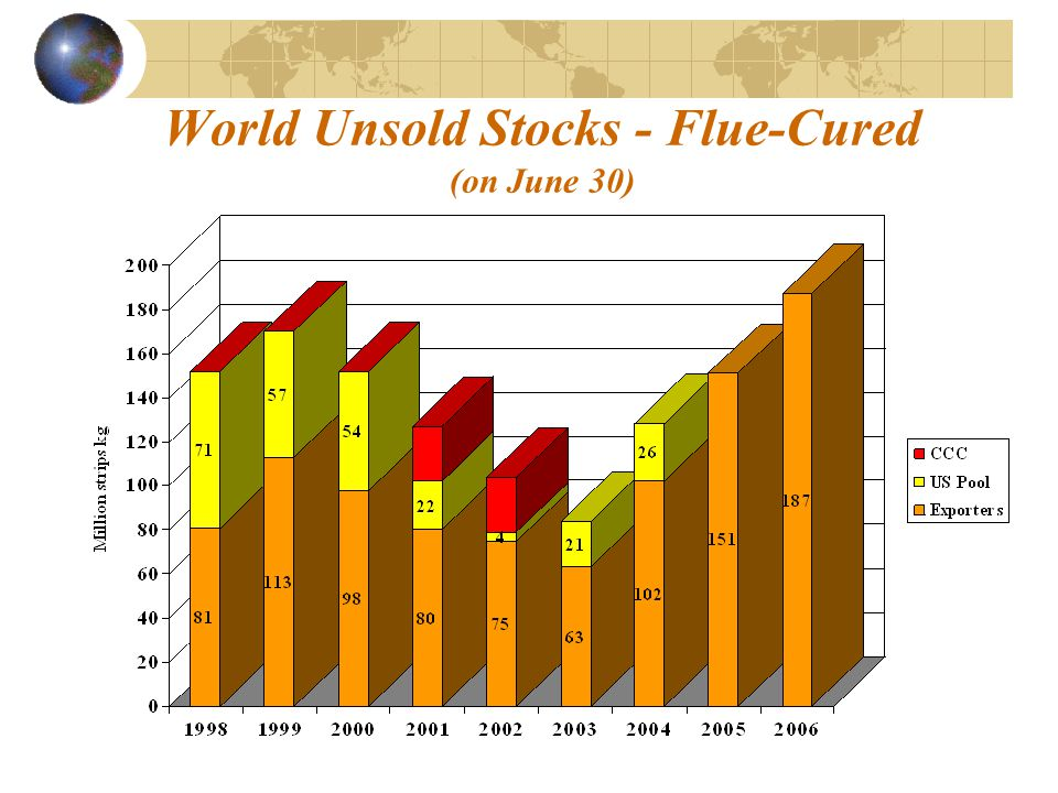 World Unsold Stocks - Flue-Cured (on June 30)