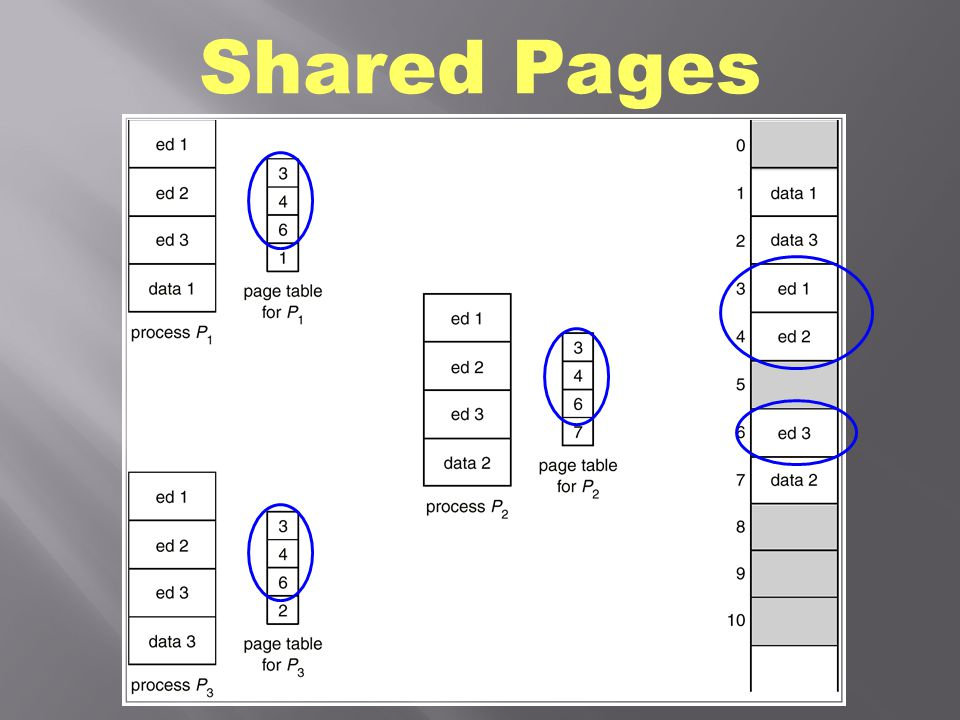  4-byte page table entry  32-entry TLB, covering 32*4K (128 KB) memory … TLB Reach