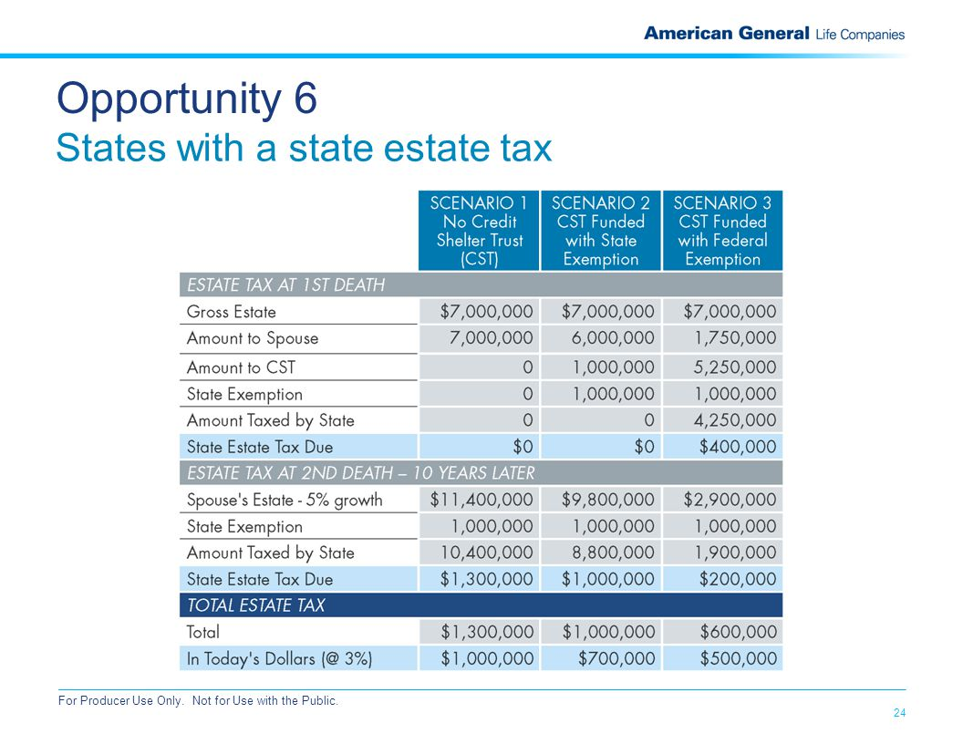 24 For Producer Use Only. Not for Use with the Public. Opportunity 6 States with a state estate tax