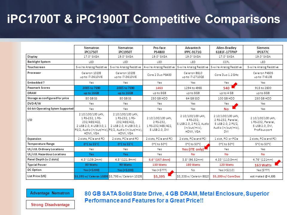 iPC1700T & iPC1900T Competitive Comparisons Nematron iPC1750T Nematron iPC1950T Pro-face PS4800 Advantech IPPC-9171G Allen-Bradley 6181F-17TPXP Siemens IPC677C Display 17.0 SXGA19.0 SXGA 17.0 SXGA19.0 SXGA Backlight System LED CCFLLED Touchscreen 5-wire Analog Resistive 4-wire Analog Resistive5-wire Analog Resistive Processor Celeron 1020E up to i7-3610ME Core 2 Duo P8400 Celeron B810 up to i7-2710QE Core Duo 1.2 GHz Celeron P4505 up to i7-610E Embedded .