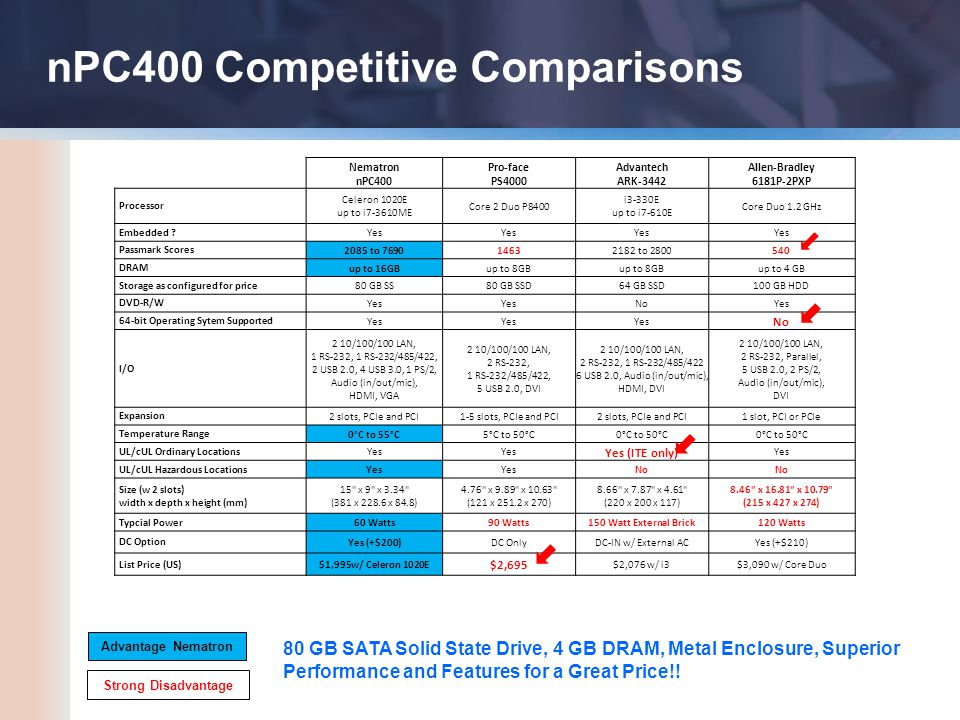 nPC400 Competitive Comparisons Nematron nPC400 Pro-face PS4000 Advantech ARK-3442 Allen-Bradley 6181P-2PXP Processor Celeron 1020E up to i7-3610ME Core 2 Duo P8400 i3-330E up to i7-610E Core Duo 1.2 GHz Embedded .