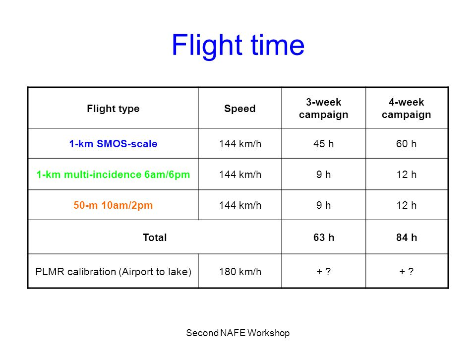 Second NAFE Workshop Flight time Flight typeSpeed 3-week campaign 4-week campaign 1-km SMOS-scale144 km/h45 h60 h 1-km multi-incidence 6am/6pm144 km/h