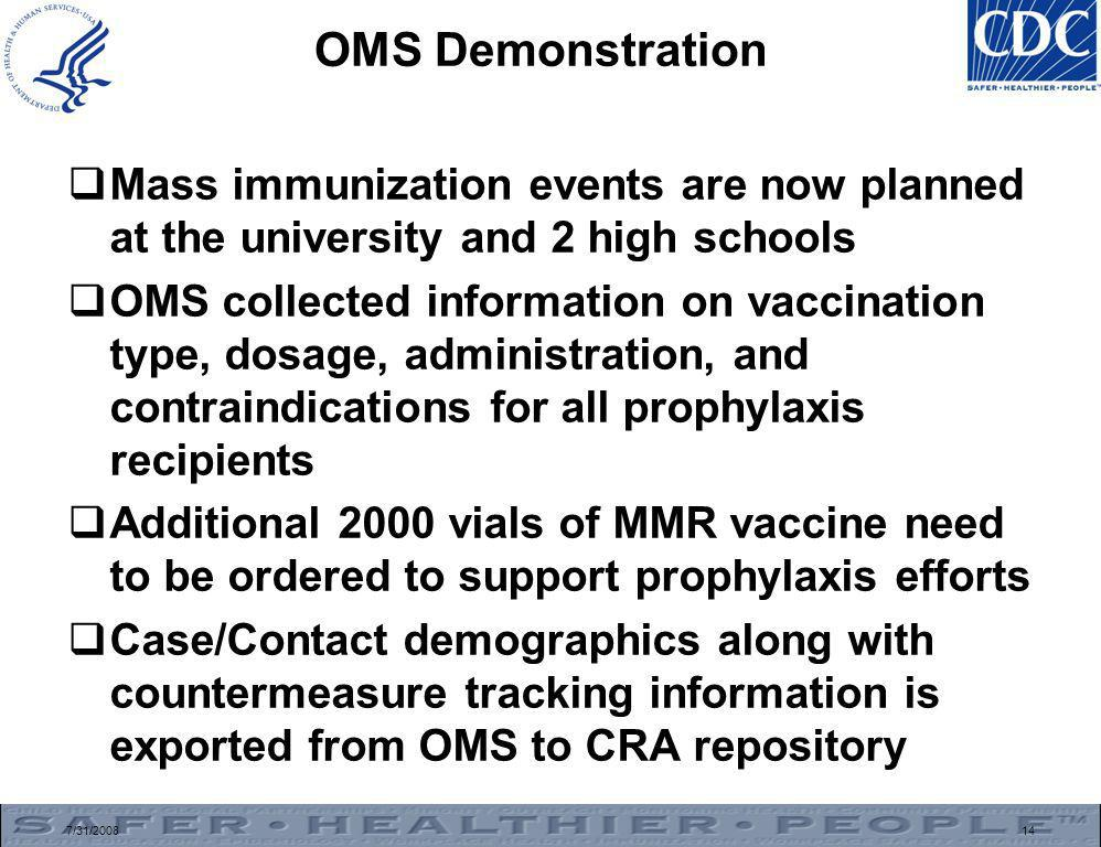 7/31/200814 OMS Demonstration  Mass immunization events are now planned at the university and 2 high schools  OMS collected information on vaccination type, dosage, administration, and contraindications for all prophylaxis recipients  Additional 2000 vials of MMR vaccine need to be ordered to support prophylaxis efforts  Case/Contact demographics along with countermeasure tracking information is exported from OMS to CRA repository