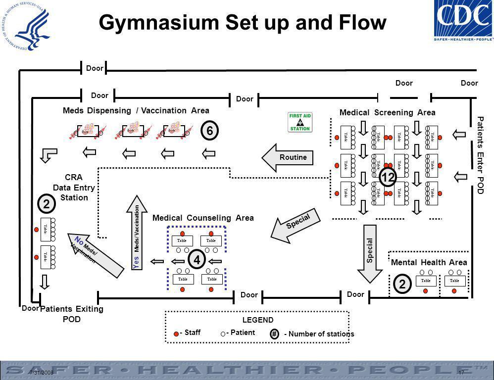 7/31/200817 Gymnasium Set up and Flow