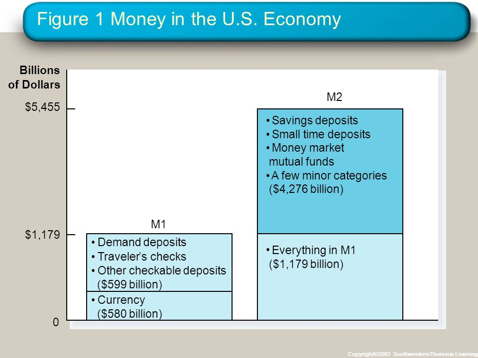 Figure 1 Money in the U.S.