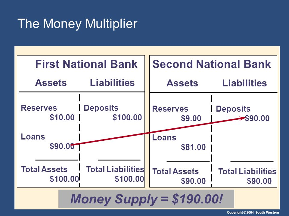 Copyright © 2004 South-Western The Money Multiplier AssetsLiabilities First National Bank Reserves $10.00 Loans $90.00 Deposits $100.00 Total Assets $100.00 Total Liabilities $100.00 AssetsLiabilities Second National Bank Reserves $9.00 Loans $81.00 Deposits $90.00 Total Assets $90.00 Total Liabilities $90.00 Money Supply = $190.00!