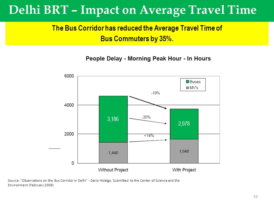 Uiop uiuiuiopuiuiuuiuiouiuuiuiuiuuuuiuuiuiui\iuiuiuri The Bus Corridor has reduced the Average Travel Time of Bus Commuters by 35%. 19 2,078 3,186 Sou