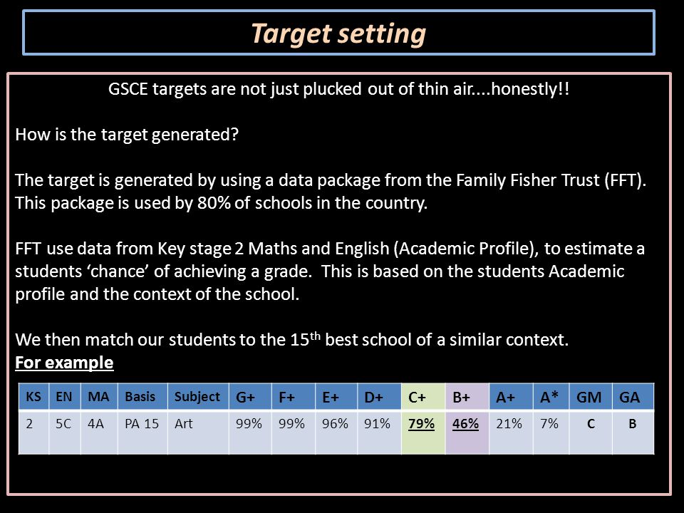 Making the next two years manageable… Understanding marking and assessment Praise for effort and achievement Feedback linked directly to examination criteria Target setting ( the most important element ) for improvement Don't expect all pieces of work to include a GCSE grade