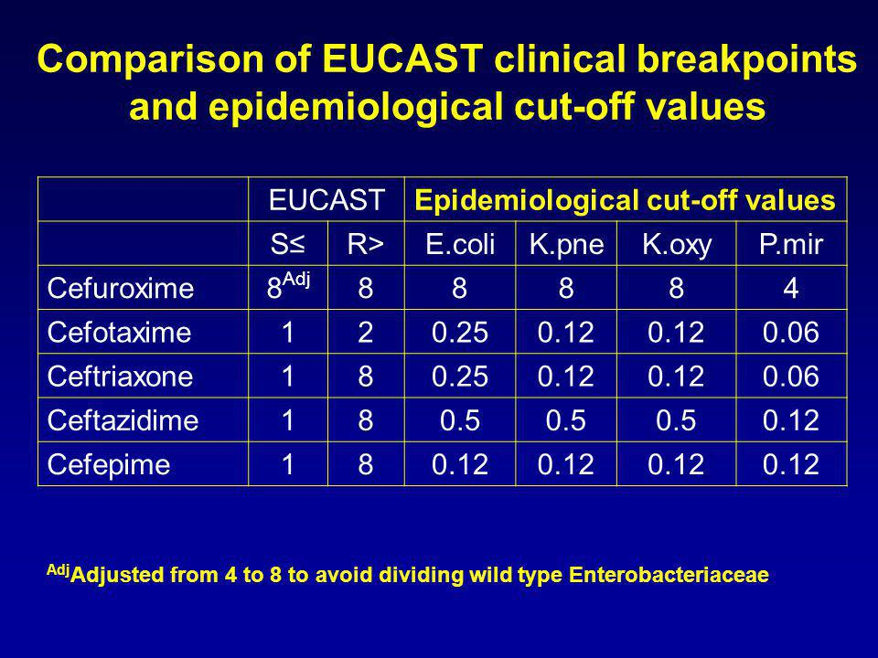 Comparison of EUCAST clinical breakpoints and epidemiological cut-off values EUCASTEpidemiological cut-off values S≤S≤R>E.coliK.pneK.oxyP.mir Cefuroxi