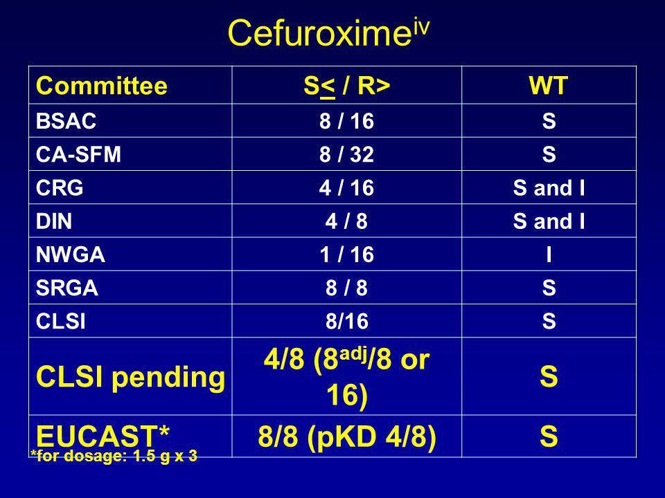 Cefuroxime iv CommitteeS WT BSAC8 / 16S CA-SFM8 / 32S CRG4 / 16S and I DIN4 / 8S and I NWGA1 / 16I SRGA8 / 8S CLSI8/16S CLSI pending 4/8 (8 adj /8 or 16) S EUCAST*8/8 (pKD 4/8)S *for dosage: 1.5 g x 3