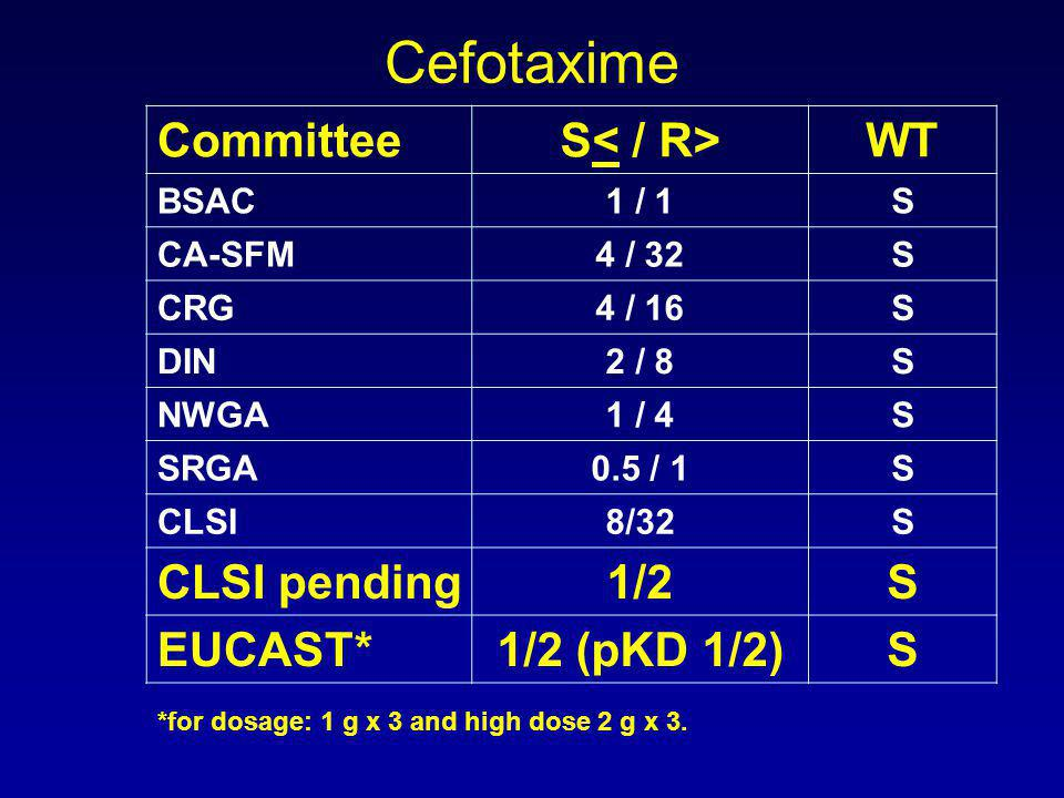 CommitteeS WT BSAC1 / 1S CA-SFM4 / 32S CRG4 / 16S DIN2 / 8S NWGA1 / 4S SRGA0.5 / 1S CLSI8/32S CLSI pending1/2S EUCAST*1/2 (pKD 1/2)S *for dosage: 1 g