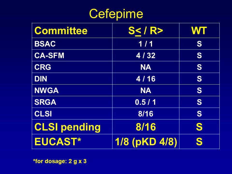 CommitteeS WT BSAC1 / 1S CA-SFM4 / 32S CRGNAS DIN4 / 16S NWGANAS SRGA0.5 / 1S CLSI8/16S CLSI pending8/16S EUCAST*1/8 (pKD 4/8)S *for dosage: 2 g x 3