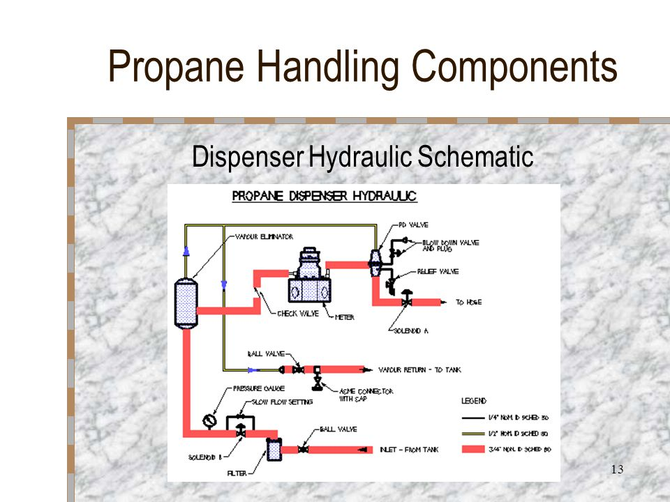 13 Propane Handling Components Dispenser Hydraulic Schematic