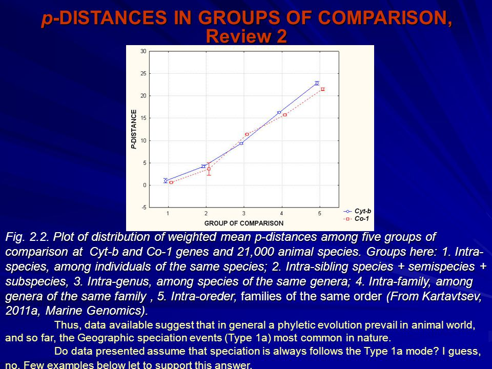 p-DISTANCES IN GROUPS OF COMPARISON, Review 2 Plot of distribution of weighted mean p-distances among five groups of comparison at Cyt-b and Co-1 genes and 21,000 animal species.