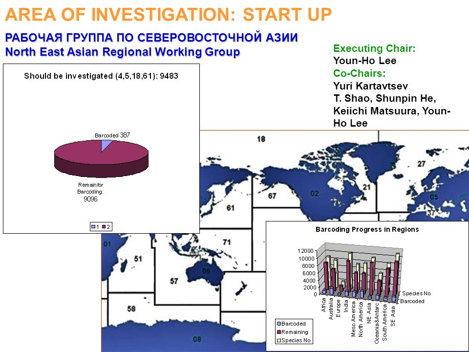 AREA OF INVESTIGATION: START UP Executing Chair: Youn-Ho Lee Co-Chairs: Yuri Kartavtsev T.