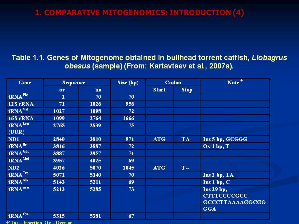 1. COMPARATIVE MITOGENOMICS: INTRODUCTION (4)