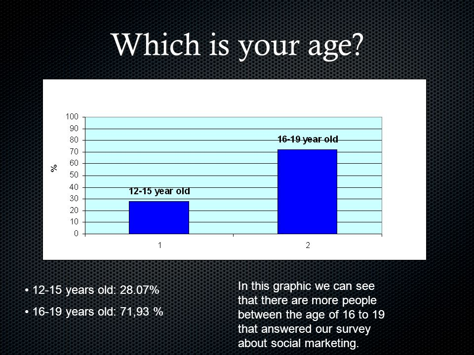 Which is your age.