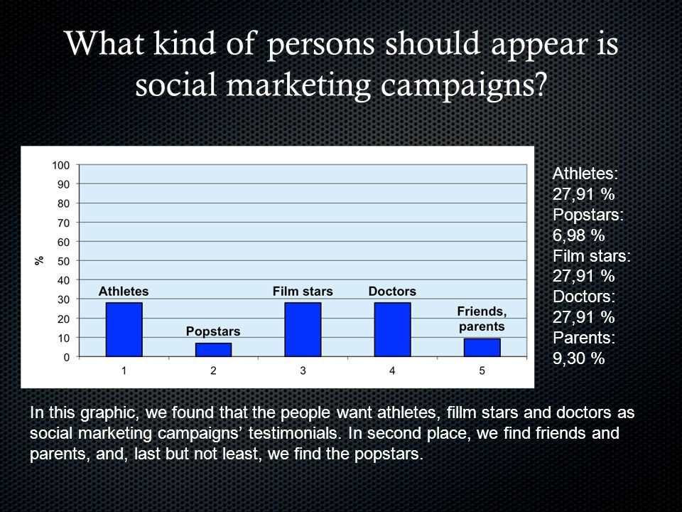 What kind of persons should appear is social marketing campaigns.