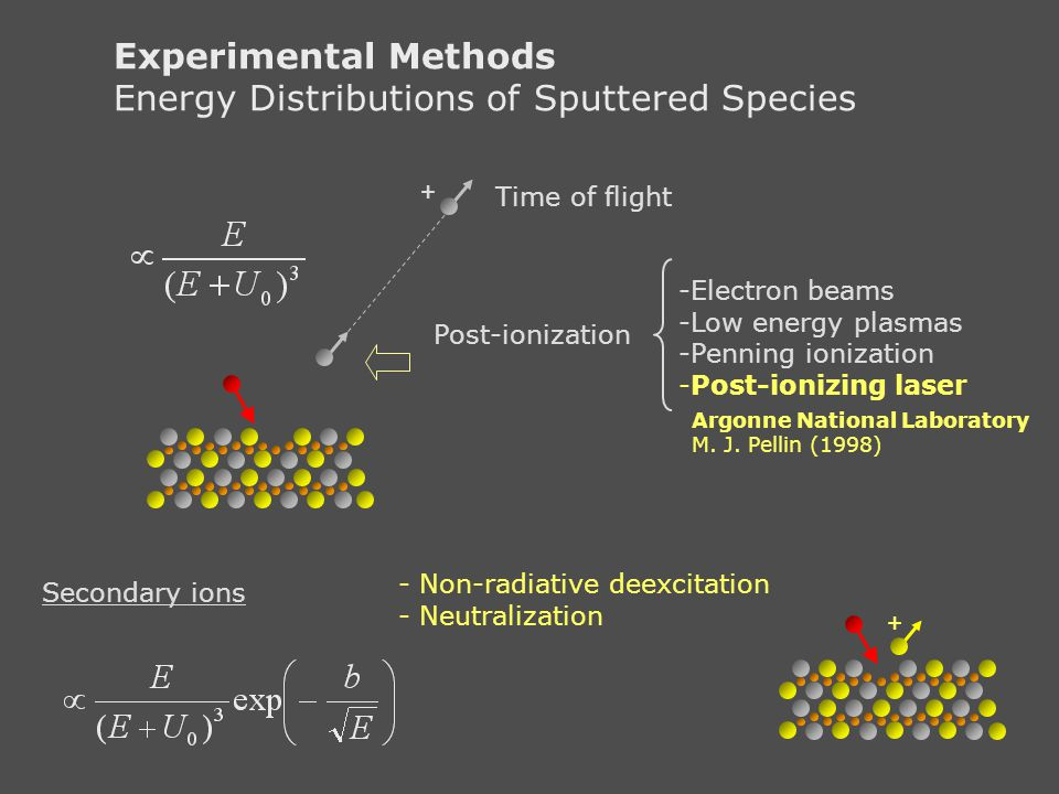 Experimental Methods Energy Distributions of Sputtered Species Post-ionization + -Electron beams -Low energy plasmas -Penning ionization -Post-ionizin