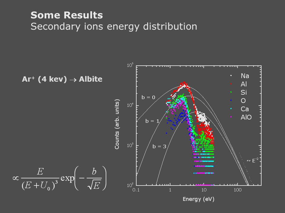 Some Results Secondary ions energy distribution Ar + (4 kev)  Albite