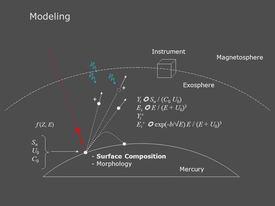 Modeling Exosphere Mercury Magnetosphere SnU0C0SnU0C0 - Surface Composition - Morphology f (Z, E) Y i  S n / (C 0 U 0 ) E i  E / (E + U 0 ) 3 Y i +