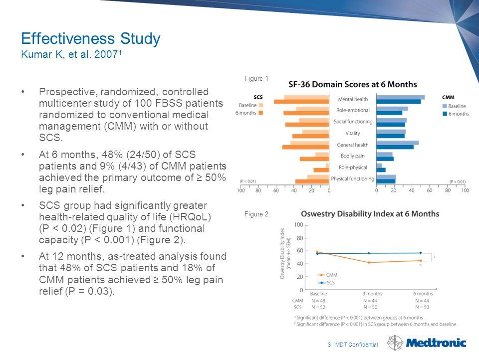 3   MDT Confidential Effectiveness Study Kumar K, et al. 2007 1 Prospective, randomized, controlled multicenter study of 100 FBSS patients randomized