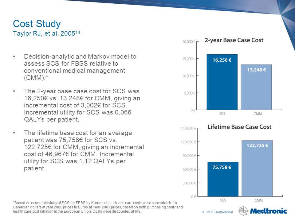 9   MDT Confidential Cost Study Taylor RJ, et al. 2005 14 Decision-analytic and Markov model to assess SCS for FBSS relative to conventional medical m