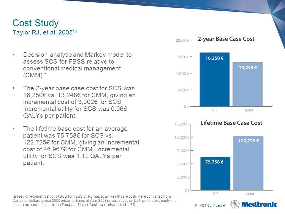 10 | MDT Confidential Additional Cost Studies Kumar K, et al.