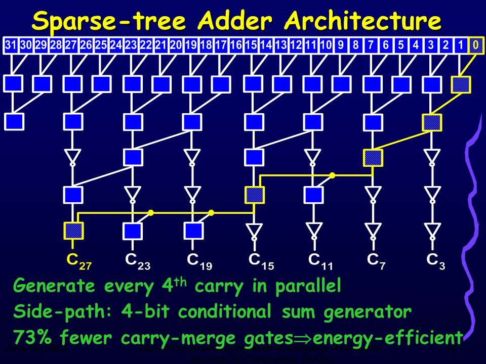June 18, 200316th International Symposium on Computer Arithmetic, Santiago de Compostela, SPAIN 16 Sparse-tree Adder Architecture Generate every 4 th