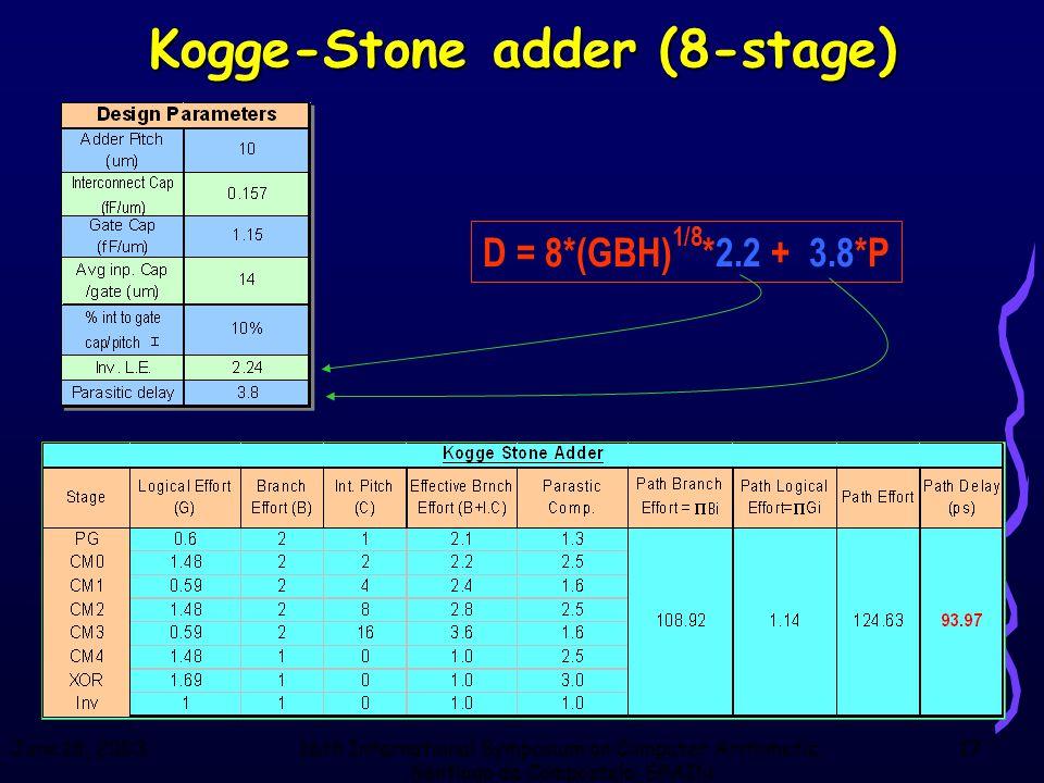 June 18, 200316th International Symposium on Computer Arithmetic, Santiago de Compostela, SPAIN 17 Kogge-Stone adder (8-stage) D = 8*(GBH) 1/8 *2.2 + 3.8*P