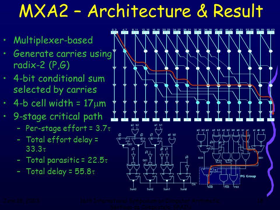 June 18, 200316th International Symposium on Computer Arithmetic, Santiago de Compostela, SPAIN 18 MXA2 – Architecture & Result Multiplexer-based Gene