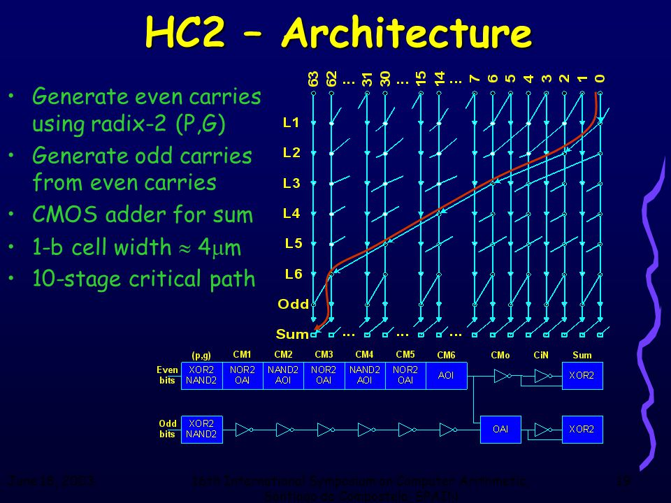 June 18, 200316th International Symposium on Computer Arithmetic, Santiago de Compostela, SPAIN 19 HC2 – Architecture Generate even carries using radi