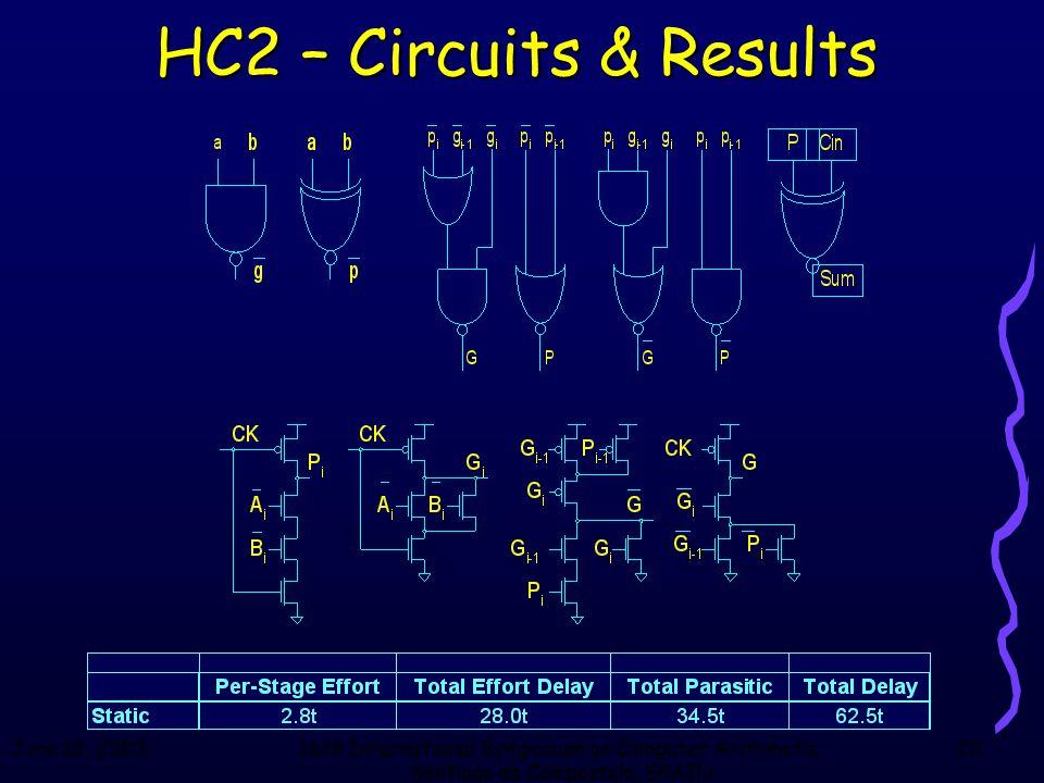 June 18, 200316th International Symposium on Computer Arithmetic, Santiago de Compostela, SPAIN 20 HC2 – Circuits & Results