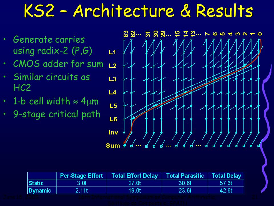June 18, 200316th International Symposium on Computer Arithmetic, Santiago de Compostela, SPAIN 21 KS2 – Architecture & Results Generate carries using