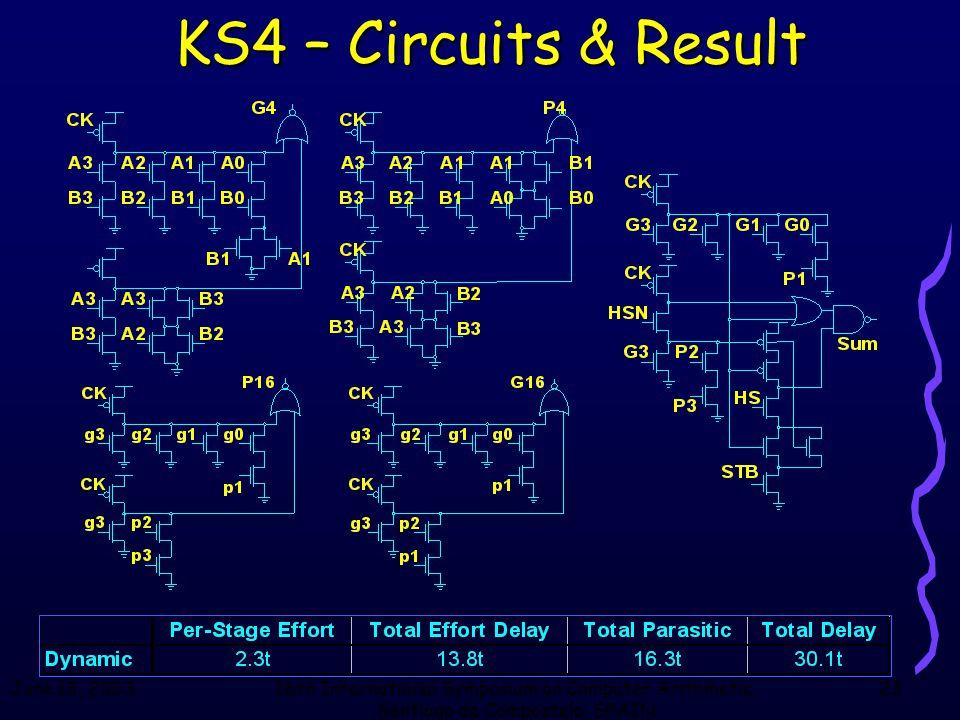 June 18, 200316th International Symposium on Computer Arithmetic, Santiago de Compostela, SPAIN 23 KS4 – Circuits & Result
