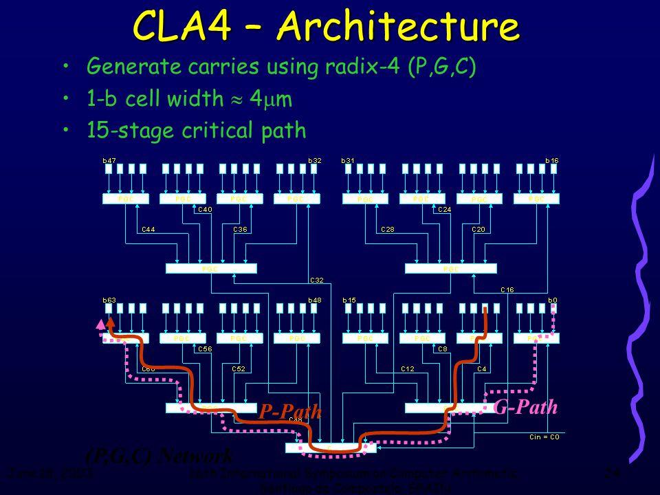 June 18, 200316th International Symposium on Computer Arithmetic, Santiago de Compostela, SPAIN 24 (P,G,C) Network G-Path P-Path CLA4 – Architecture G