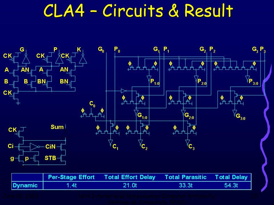 June 18, 200316th International Symposium on Computer Arithmetic, Santiago de Compostela, SPAIN 25 CLA4 – Circuits & Result