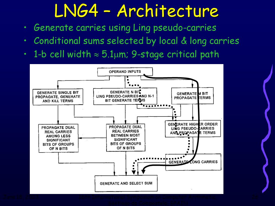 June 18, 200316th International Symposium on Computer Arithmetic, Santiago de Compostela, SPAIN 26 LNG4 – Architecture Generate carries using Ling pse