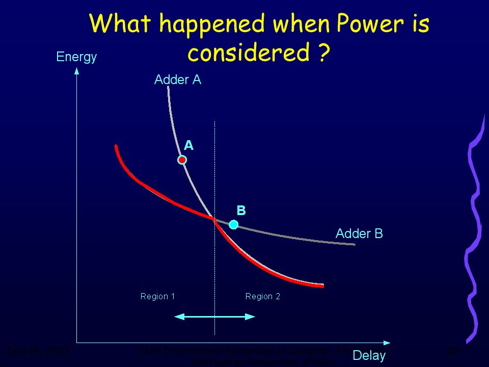 June 18, 200316th International Symposium on Computer Arithmetic, Santiago de Compostela, SPAIN 30 What happened when Power is considered ?