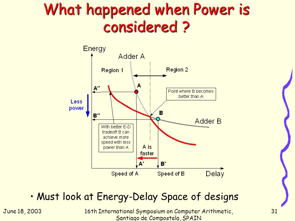 June 18, 200316th International Symposium on Computer Arithmetic, Santiago de Compostela, SPAIN 31 What happened when Power is considered ? Must look