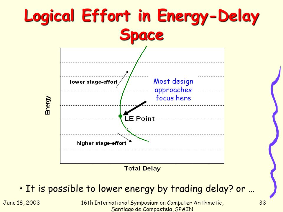 June 18, 200316th International Symposium on Computer Arithmetic, Santiago de Compostela, SPAIN 33 Logical Effort in Energy-Delay Space It is possible to lower energy by trading delay.