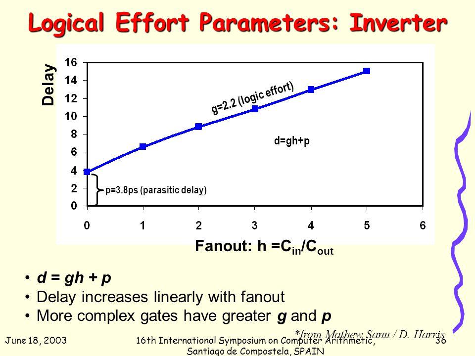 June 18, 200316th International Symposium on Computer Arithmetic, Santiago de Compostela, SPAIN 36 Logical Effort Parameters: Inverter d = gh + p Dela