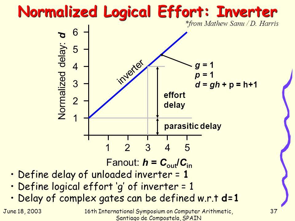 June 18, 200316th International Symposium on Computer Arithmetic, Santiago de Compostela, SPAIN 37 Normalized Logical Effort: Inverter Define delay of