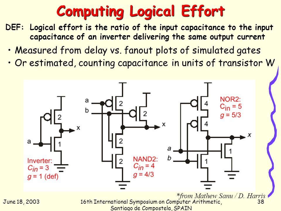 June 18, 200316th International Symposium on Computer Arithmetic, Santiago de Compostela, SPAIN 38 Computing Logical Effort DEF:Logical effort is the
