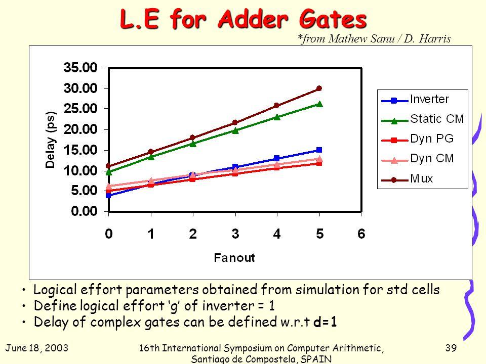 June 18, 200316th International Symposium on Computer Arithmetic, Santiago de Compostela, SPAIN 39 L.E for Adder Gates Logical effort parameters obtai