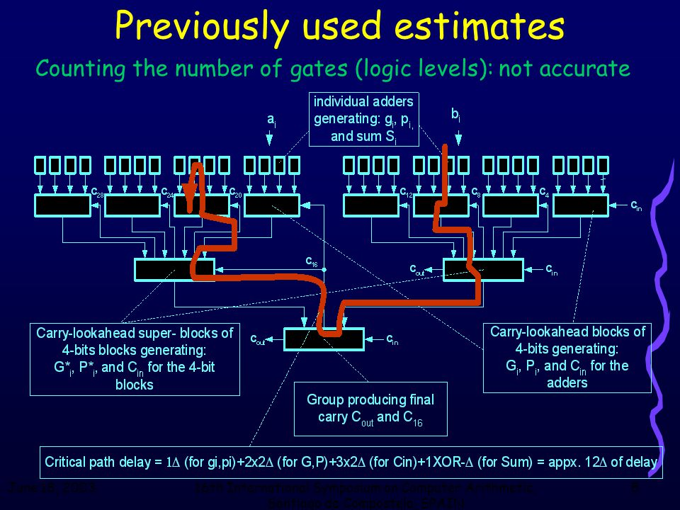 June 18, 200316th International Symposium on Computer Arithmetic, Santiago de Compostela, SPAIN 5 Previously used estimates Counting the number of gates (logic levels): not accurate
