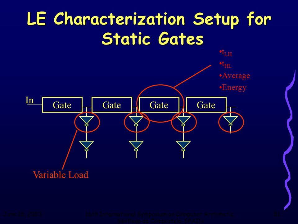 June 18, 200316th International Symposium on Computer Arithmetic, Santiago de Compostela, SPAIN 51 LE Characterization Setup for Static Gates Gate In t LH t HL Average Energy..